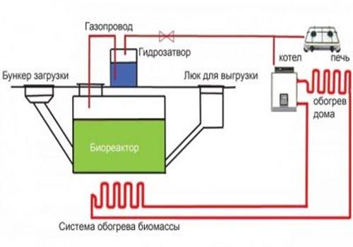 работа биогазовой установки
