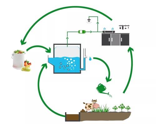 технология получения биогаза