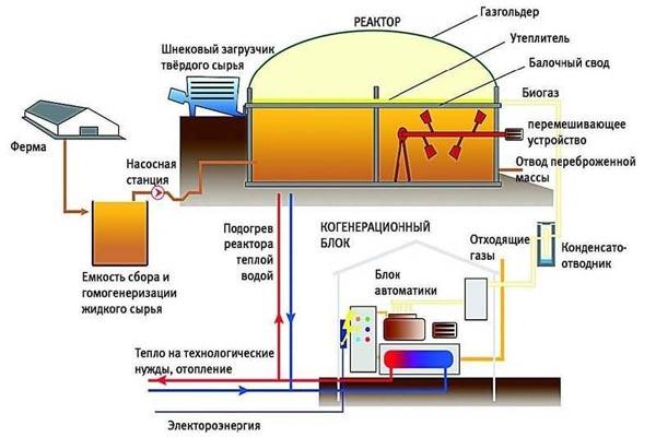 биогазовая установка оборудование