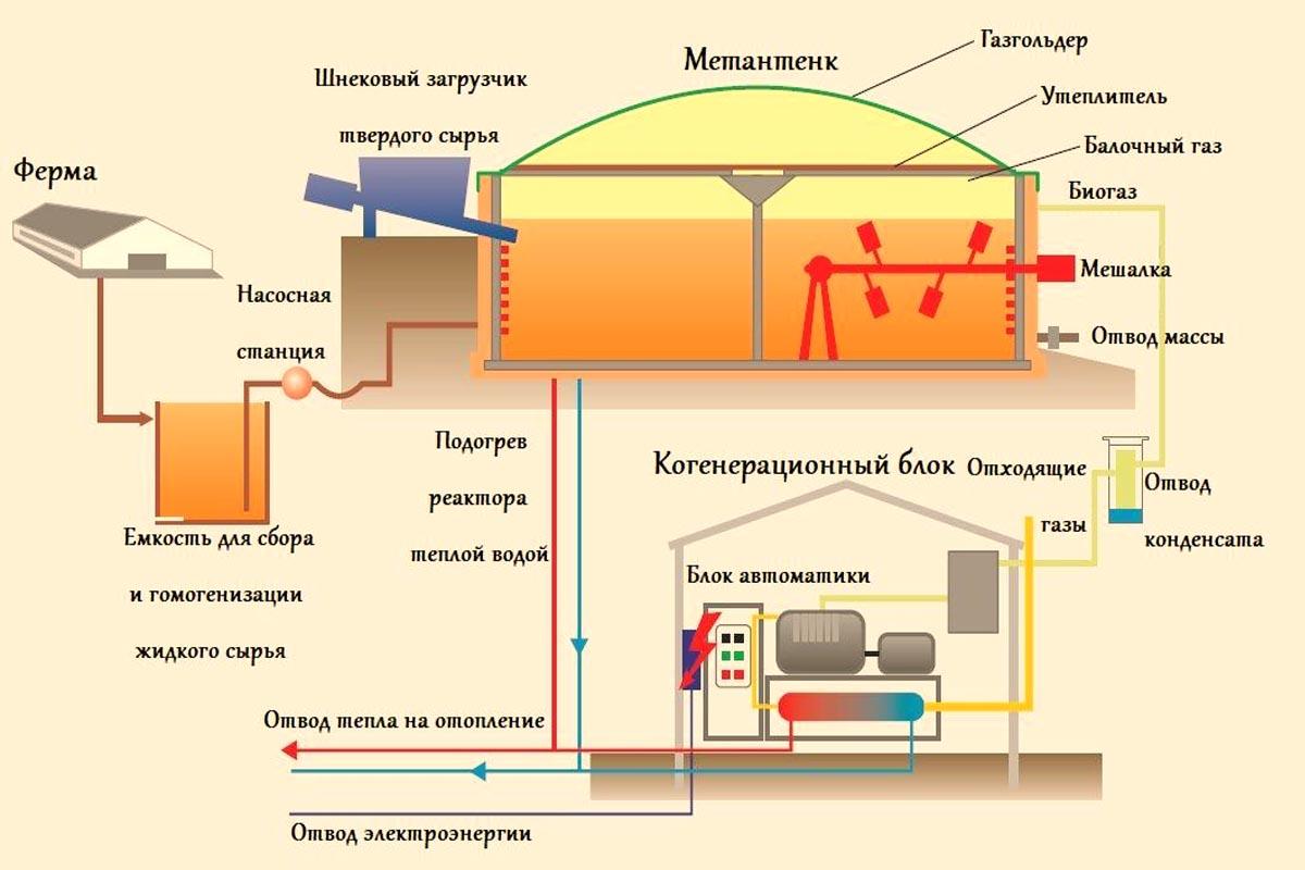 конструкция биогазовой установки