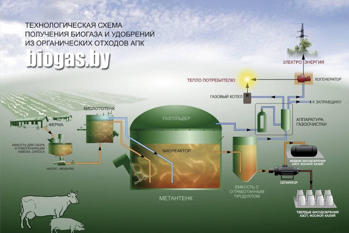 технологическая схема производства биогаза