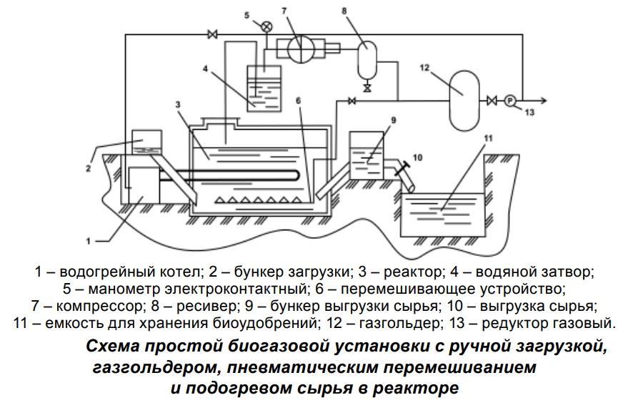 биогазовая установка с ручной загрузкой сырья