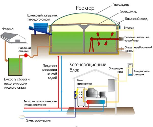 техническая оптимизация биогазовой установки
