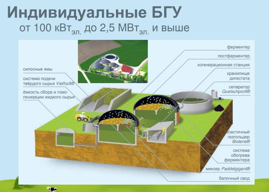 ферментер для биогазовой установки