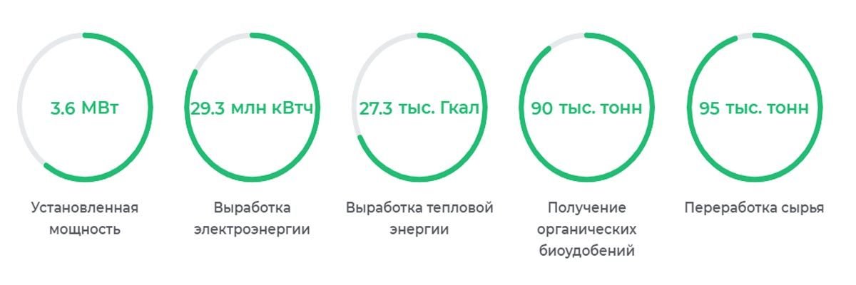 биогазовая станция в цифрах