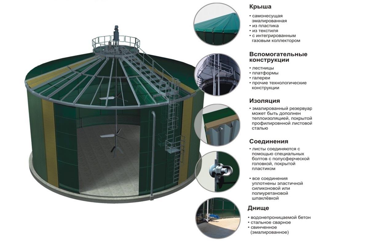 ферментер биогазовой станции