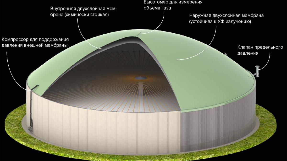 газгольдер биогазовой установки