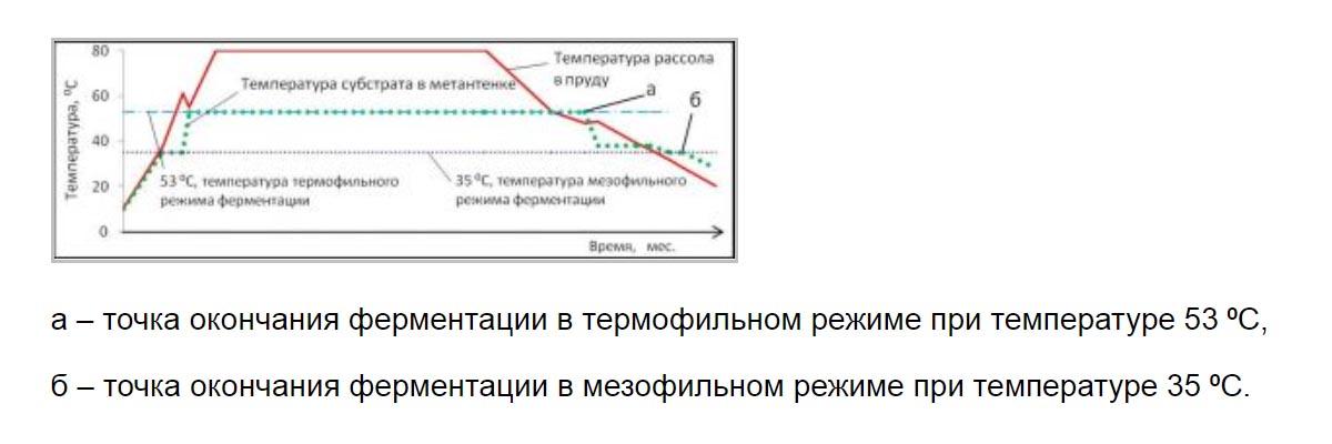 изменение режимов ферментации в метантенке