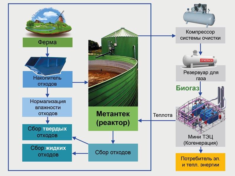 Использование отходов от производства биогаза