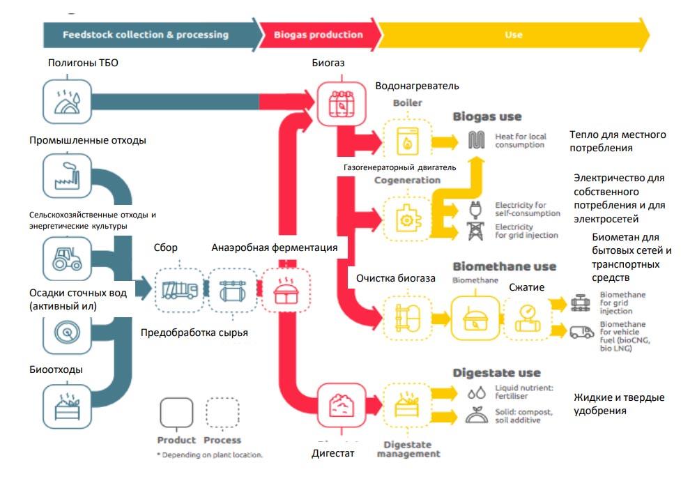 оптимизация процессов на этапе проектирования БГУ