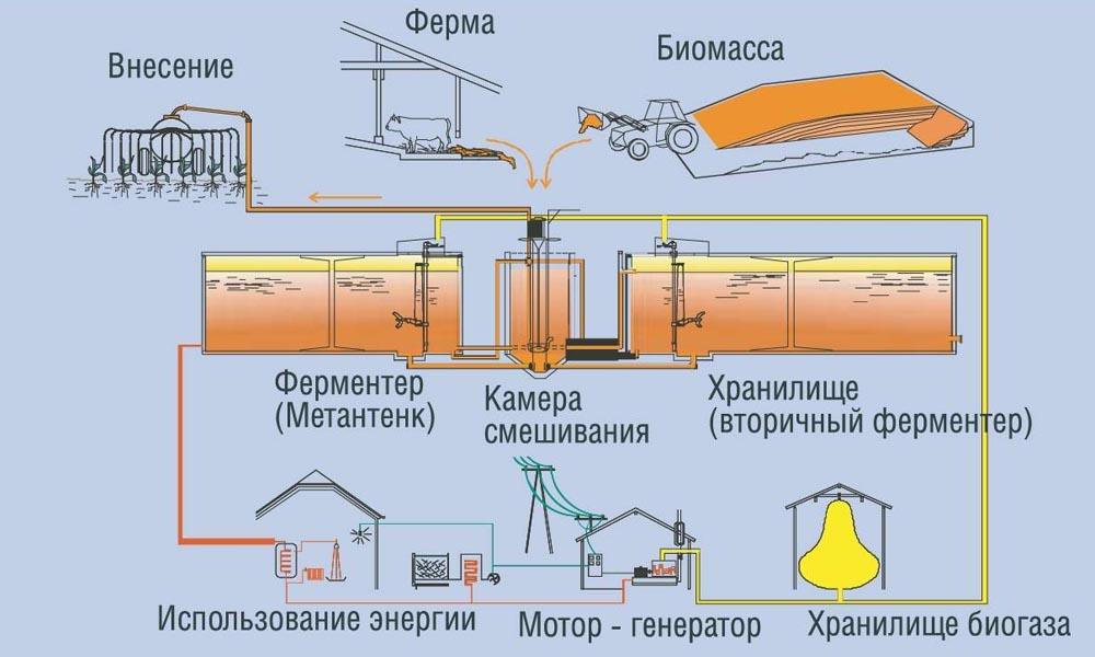 Переработка навоза в биогаз