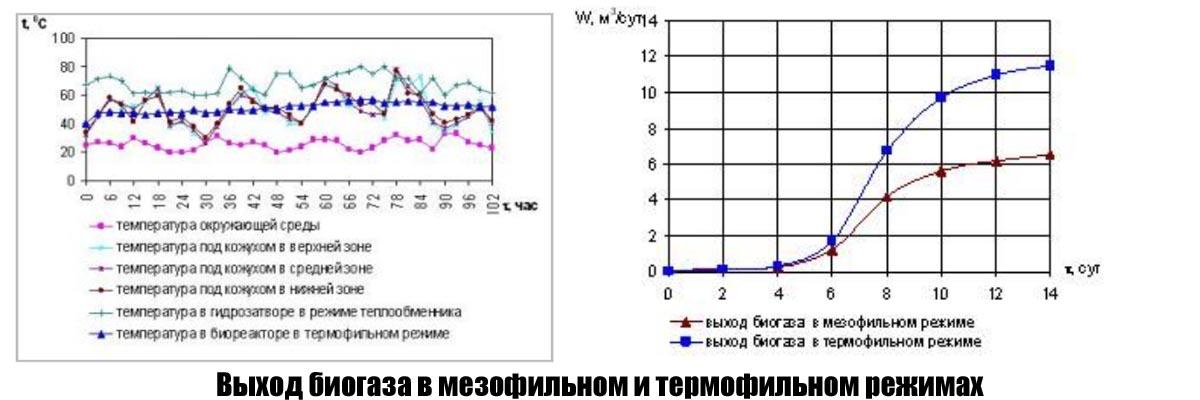 Выход биогаза в мезофильном и термофильном режимах