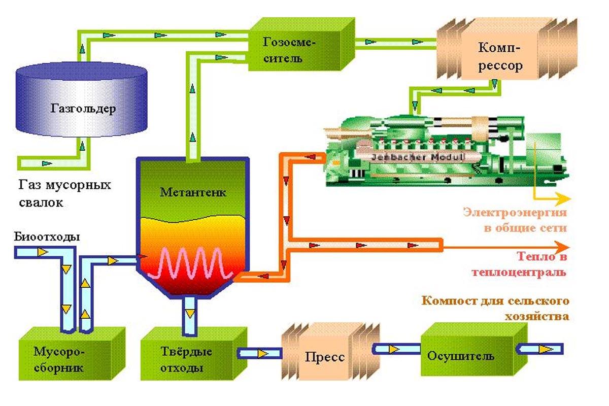 агрузка биогазовой установки на метане