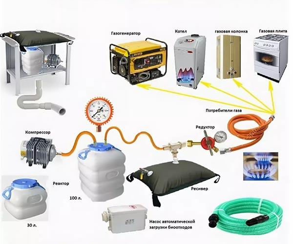 оборудование для домашней биогазовой установки