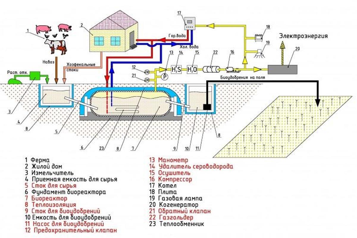 Оборудование для переработки навоза в газ
