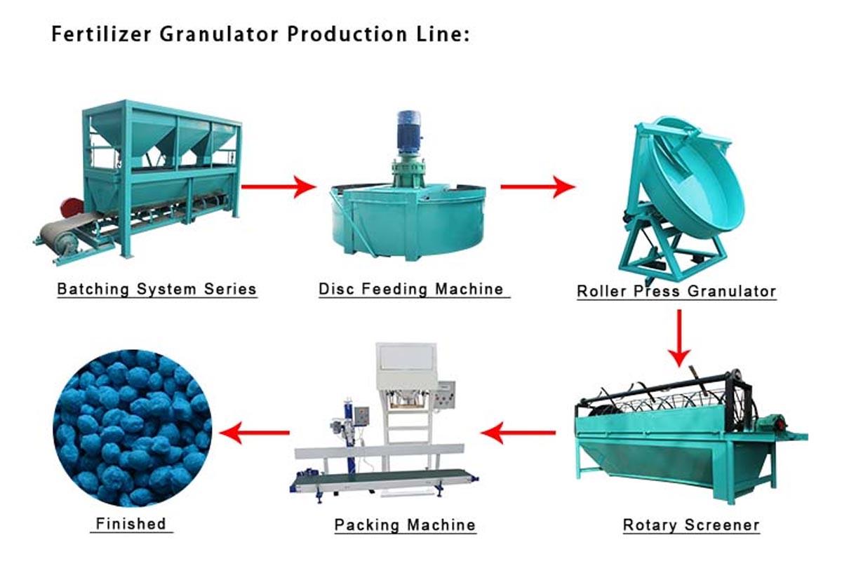Оборудование для производства удобрения