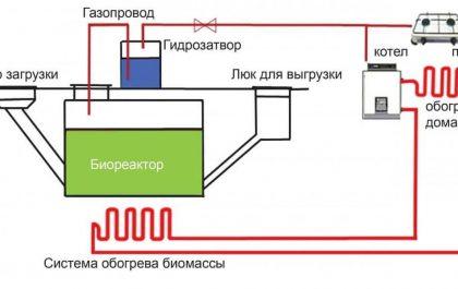 получение биогаза в домашних условиях