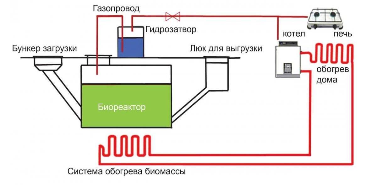 Система подогрева биогазовой установки